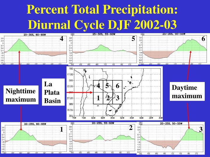 Percent Total Precipitation: Diurnal Cycle DJF 2002-03