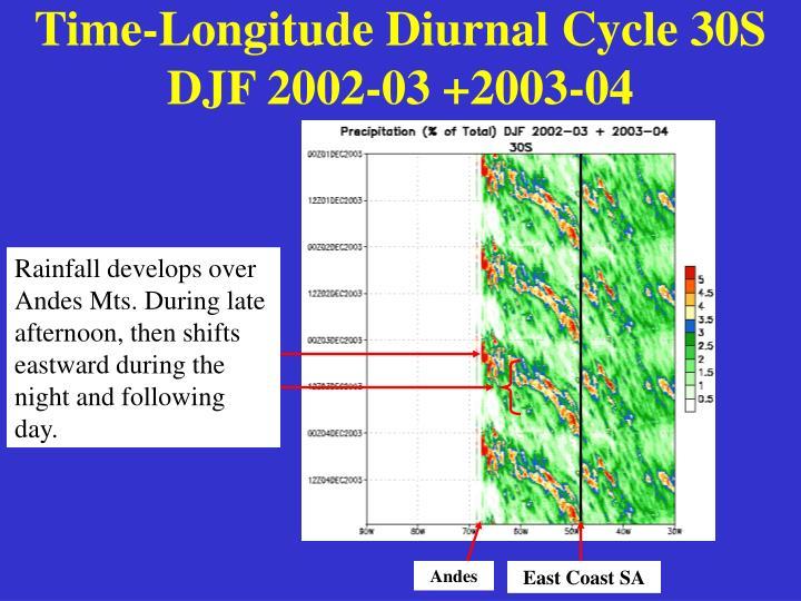 Time-Longitude Diurnal Cycle 30S DJF 2002-03 +2003-04