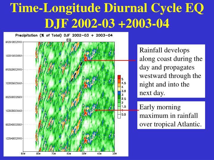 Time-Longitude Diurnal Cycle EQ DJF 2002-03 +2003-04