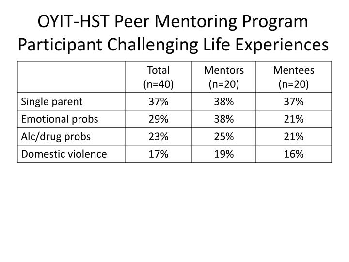 OYIT-HST Peer Mentoring Program Participant Challenging Life Experiences