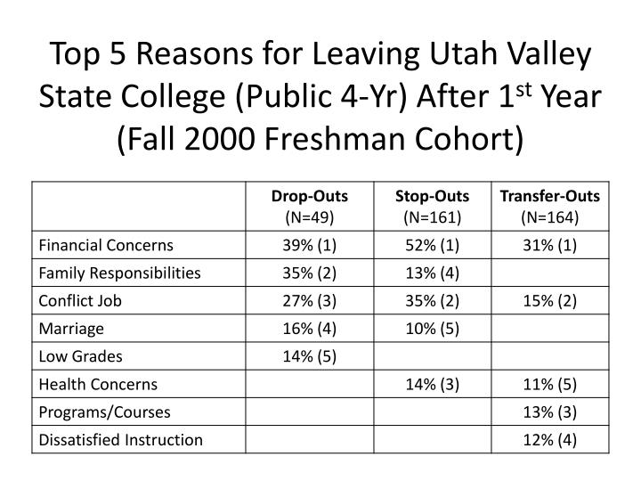 Top 5 Reasons for Leaving Utah Valley State College (Public 4-Yr) After 1