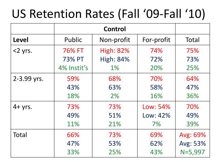 Us retention rates fall 09 fall 10