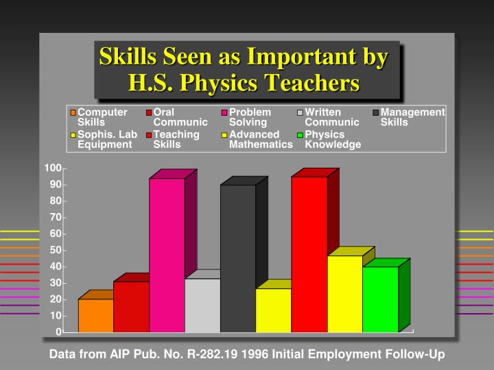 Skills Seen as Important by