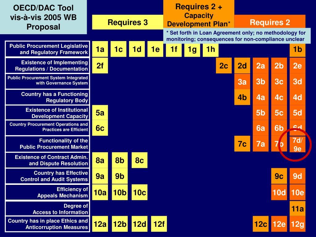 OECD/DAC Tool   vis-à-vis 2005 WB Proposal