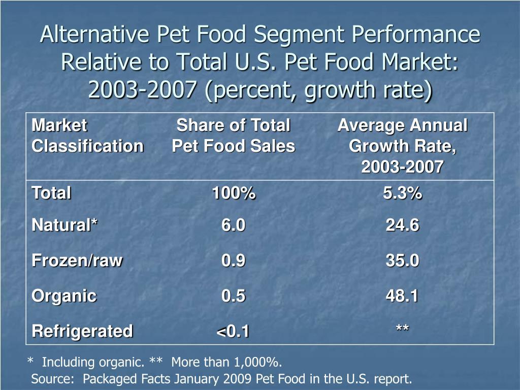 Alternative Pet Food Segment Performance Relative to Total U.S. Pet Food Market:  2003-2007 (percent, growth rate)