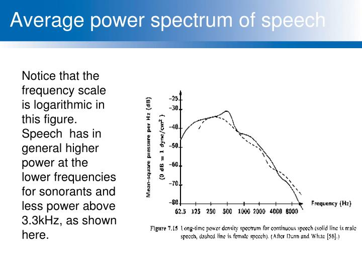 Average power spectrum of speech