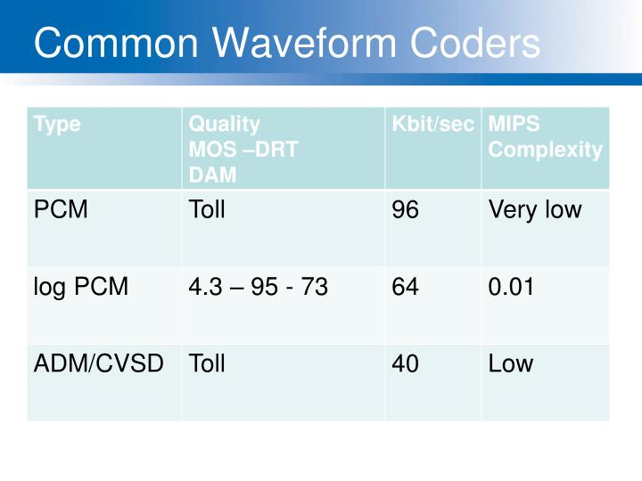 Common Waveform Coders
