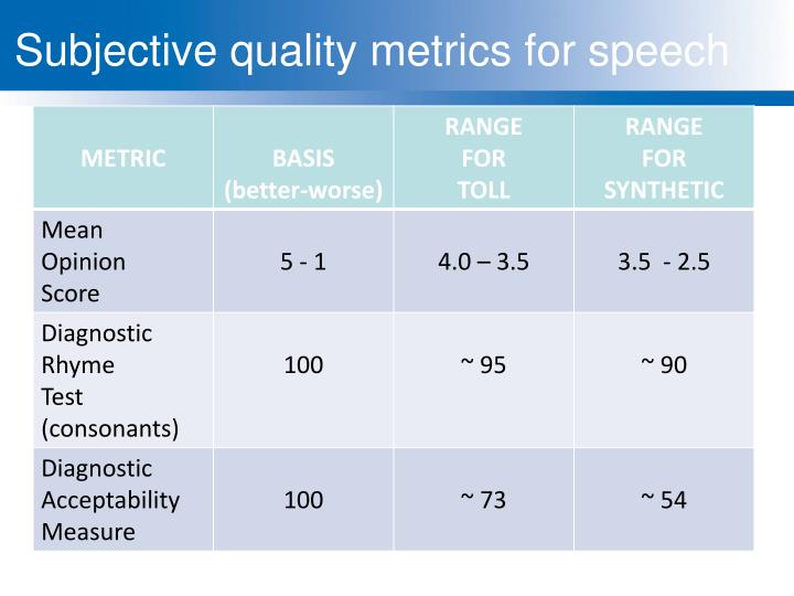 Subjective quality metrics for speech
