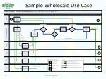 sample wholesale use case
