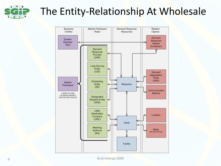 The Entity-Relationship At Wholesale