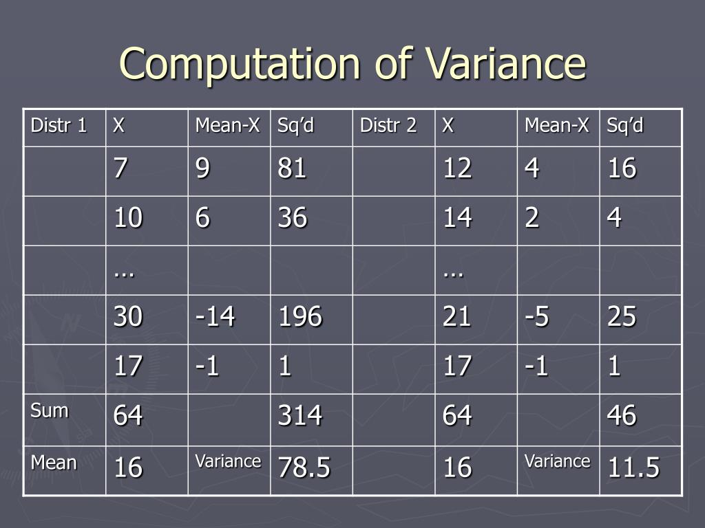 Computation of Variance