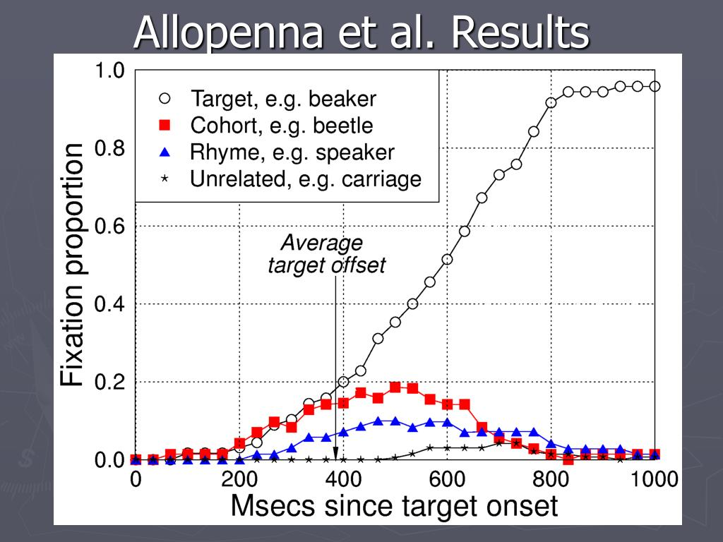 Allopenna et al. Results