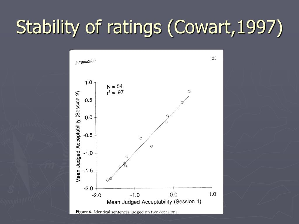 Stability of ratings (Cowart,1997)