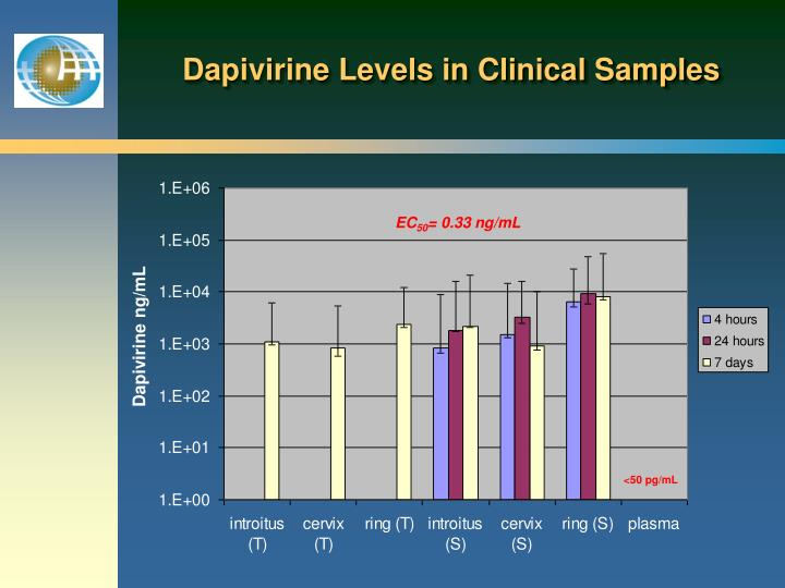 Dapivirine Levels in Clinical Samples