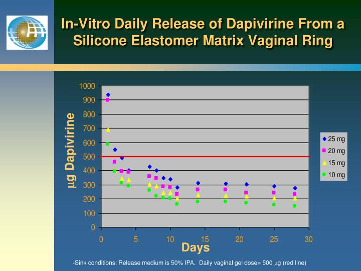 In-Vitro Daily Release of