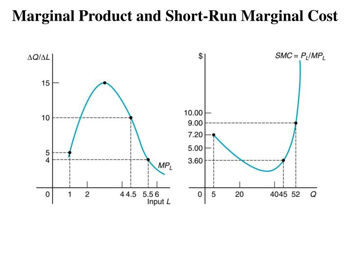 Marginal Product and Short-Run Marginal Cost