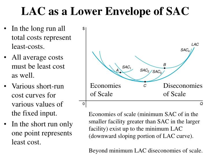 LAC as a Lower Envelope of SAC