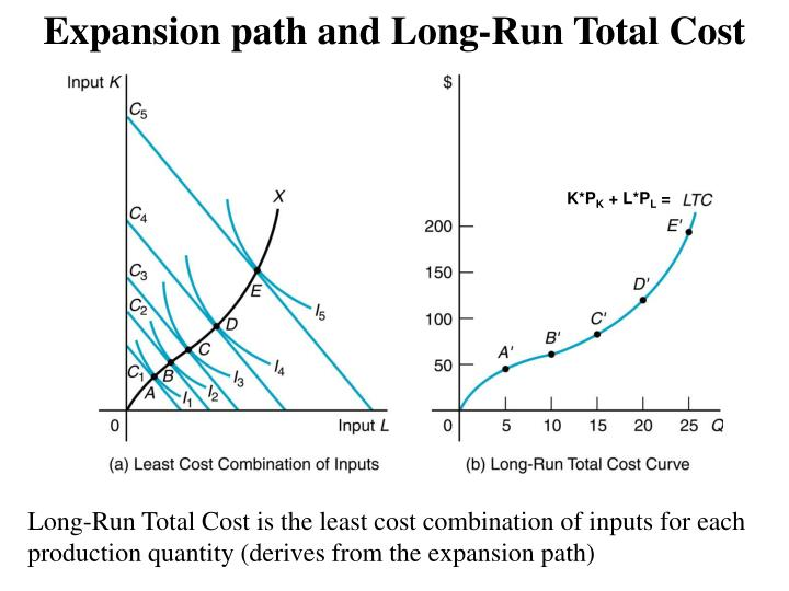 Expansion path and Long-Run Total Cost