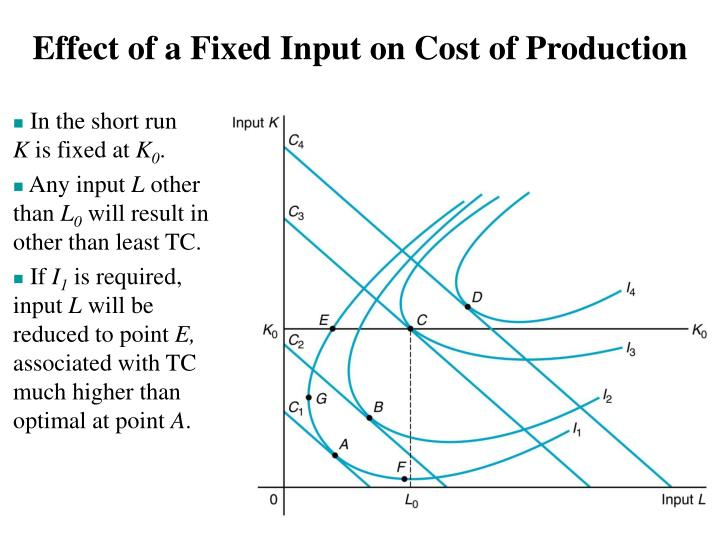 Effect of a Fixed Input on Cost of Production