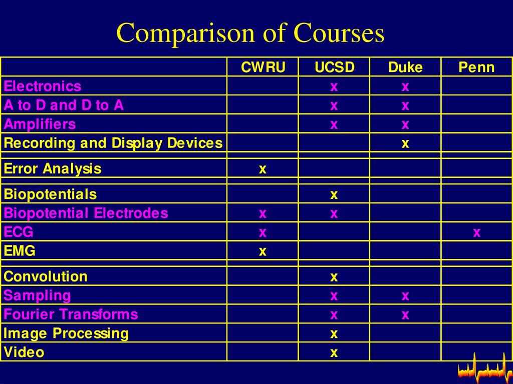Comparison of Courses