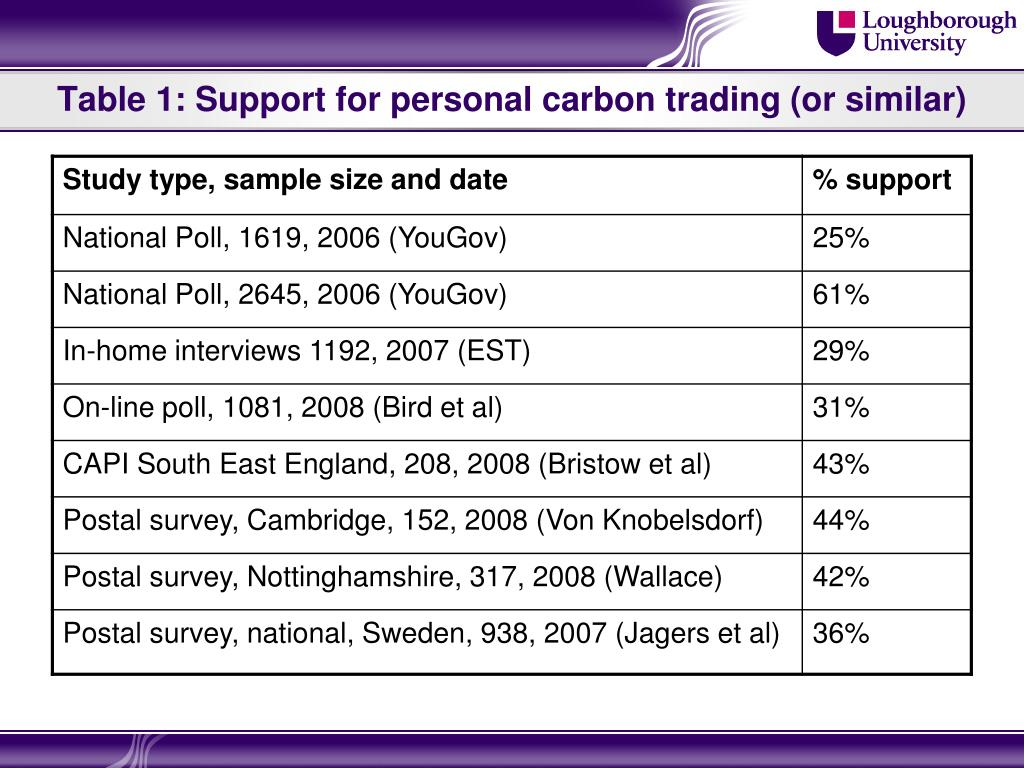 Table 1: Support for personal carbon trading (or similar)
