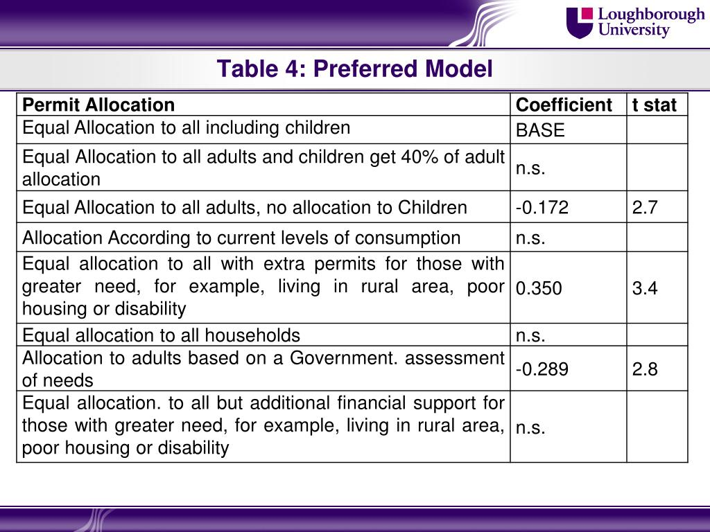 Table 4: Preferred Model