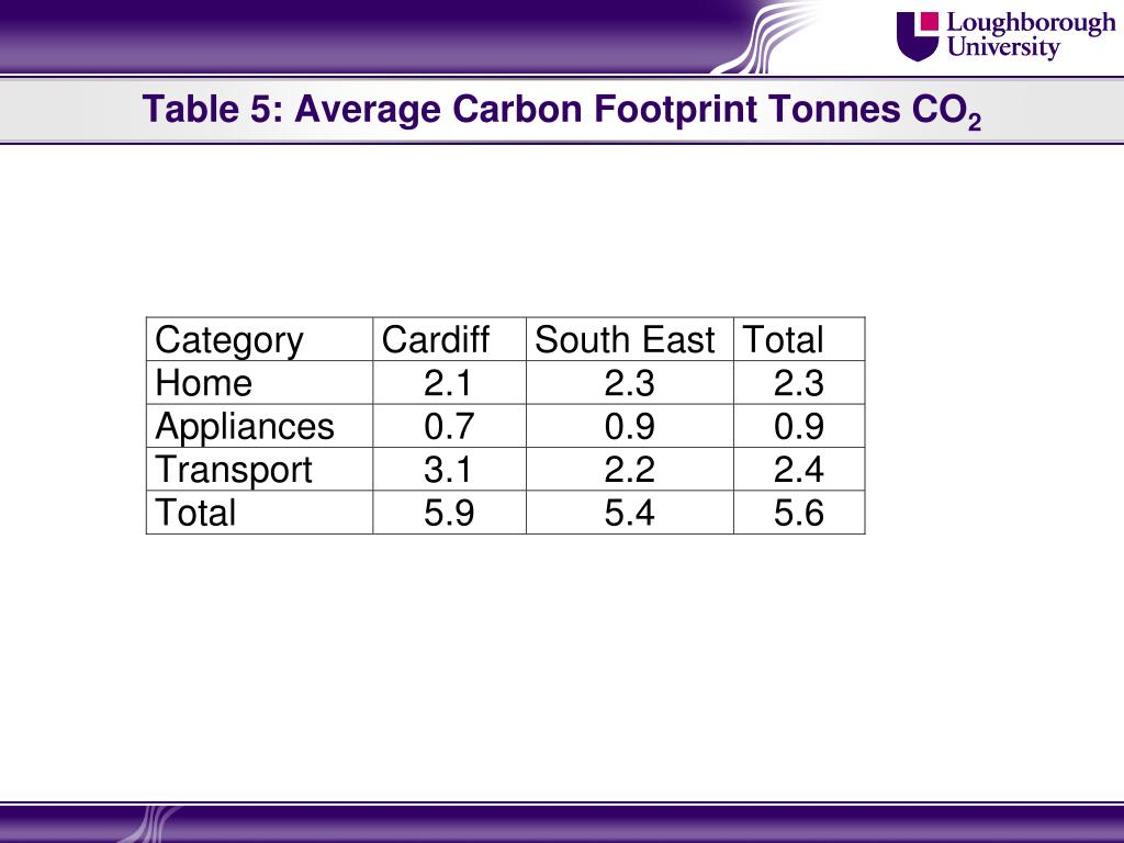Table 5: Average Carbon Footprint Tonnes CO