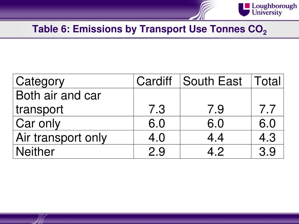 Table 6: Emissions by Transport Use Tonnes CO