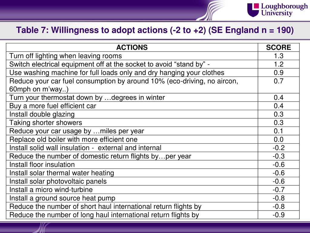 Table 7: Willingness to adopt actions (-2 to +2) (SE England n = 190)