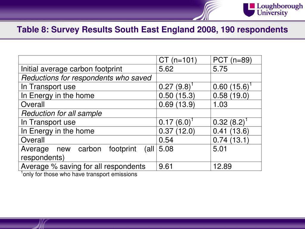 Table 8: Survey Results South East England 2008, 190 respondents