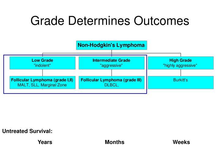 Grade Determines Outcomes