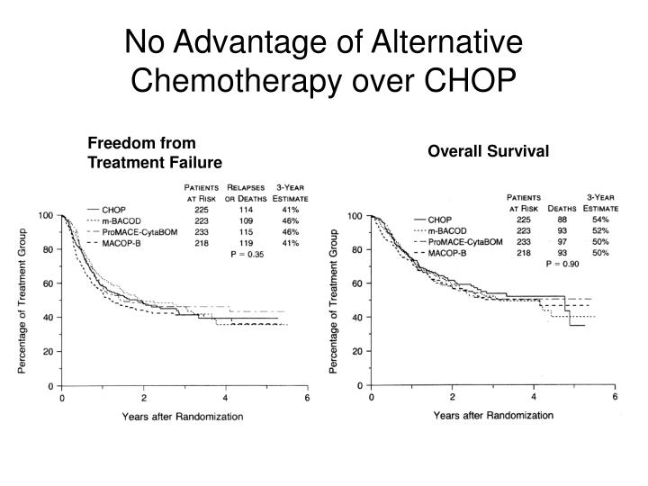 No Advantage of Alternative Chemotherapy over CHOP