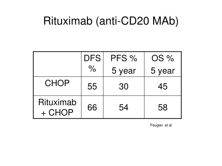 Rituximab (anti-CD20 MAb)
