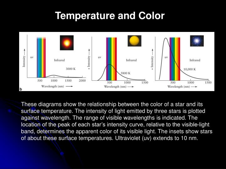 Temperature and Color