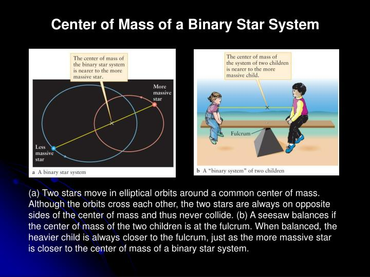 Center of Mass of a Binary Star System