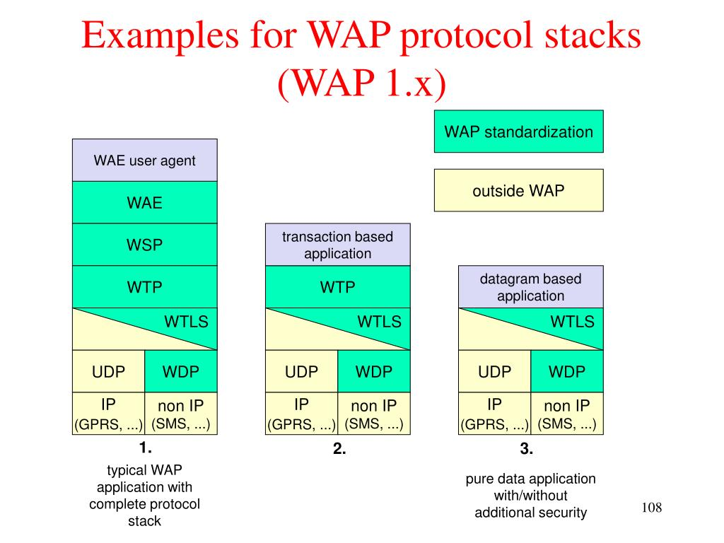 Examples for WAP protocol stacks