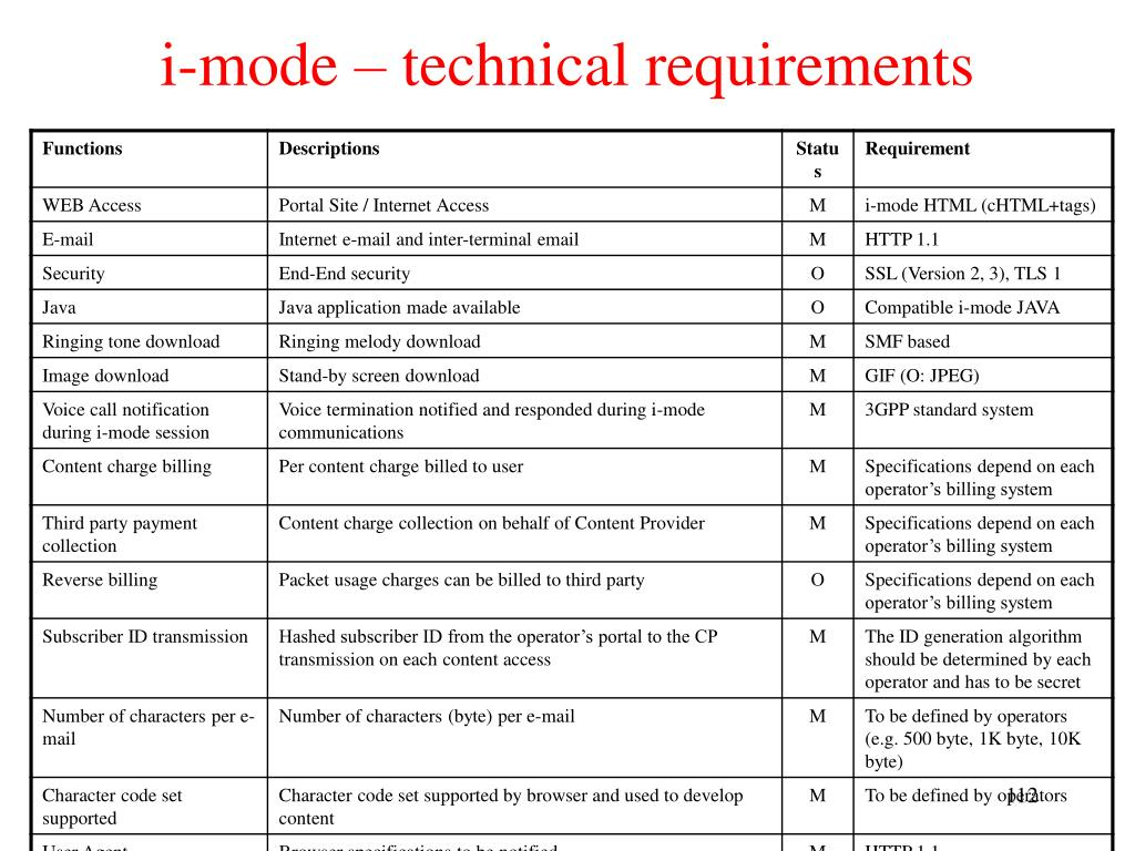 i-mode – technical requirements