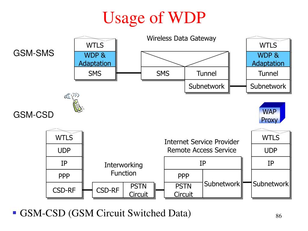 Usage of WDP
