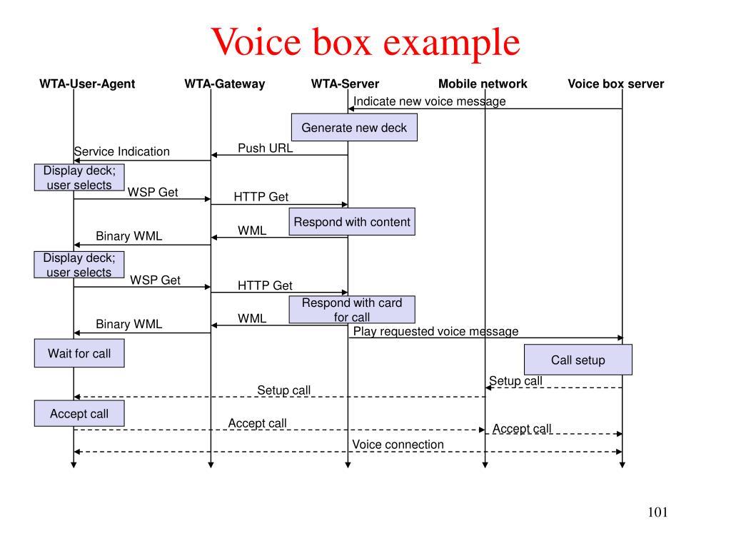 Voice box example