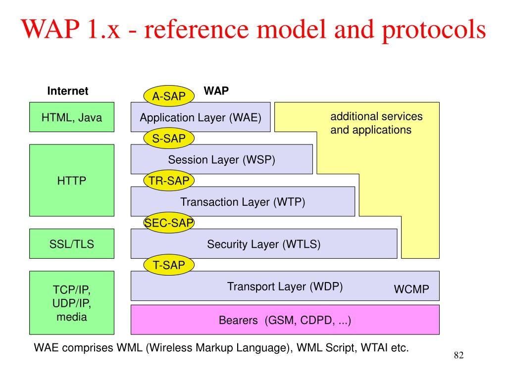 WAP 1.x - reference model and protocols