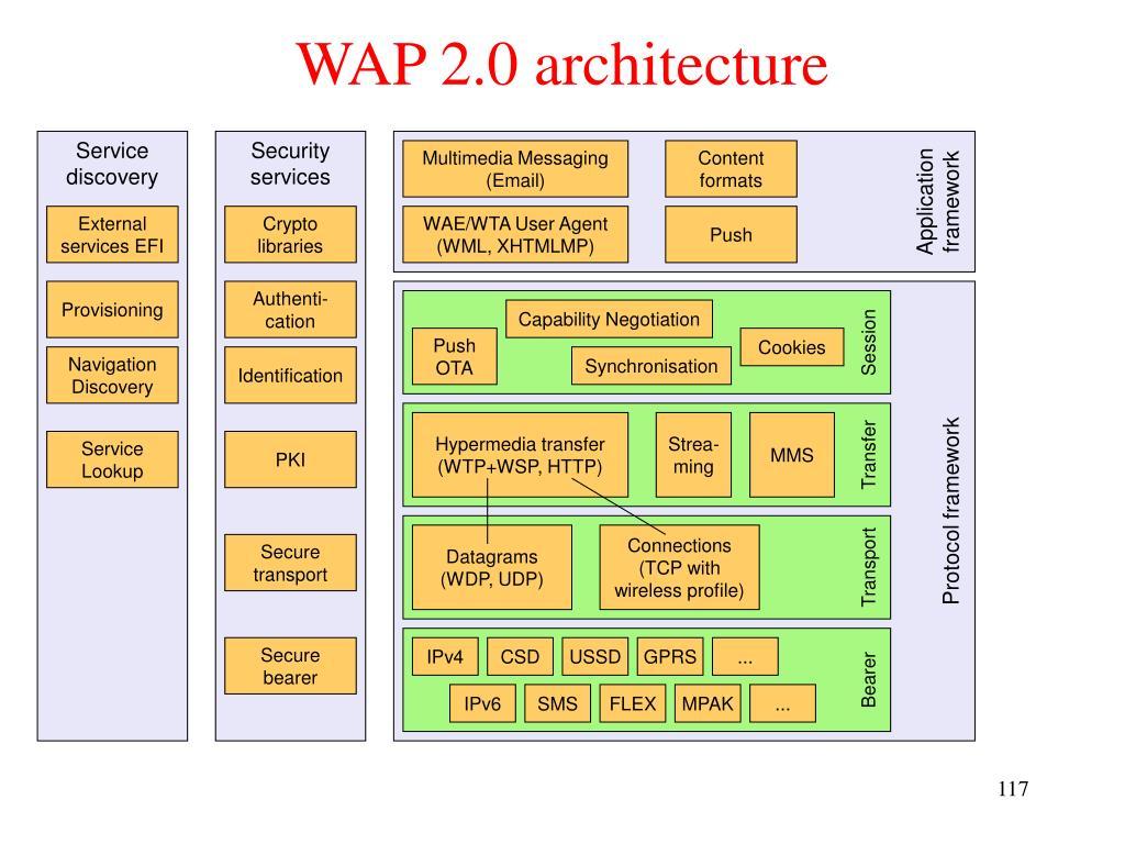 WAP 2.0 architecture
