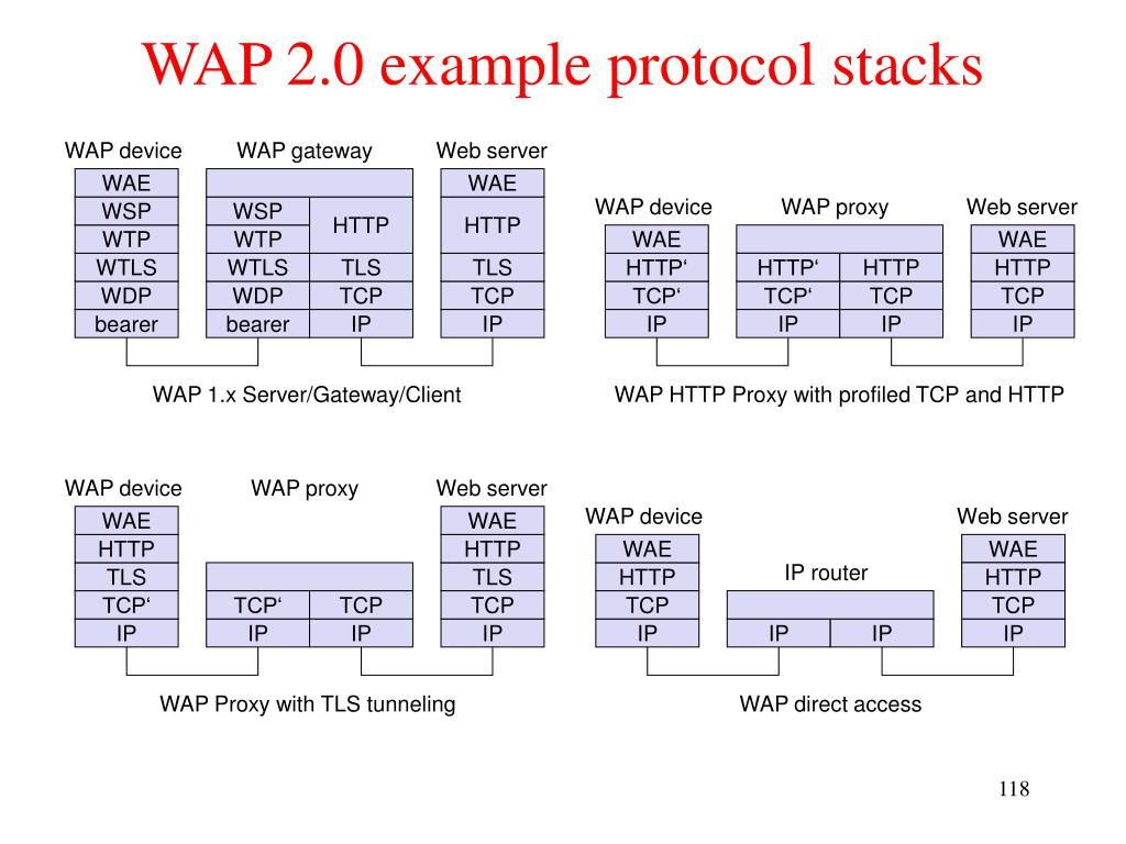 WAP 2.0 example protocol stacks