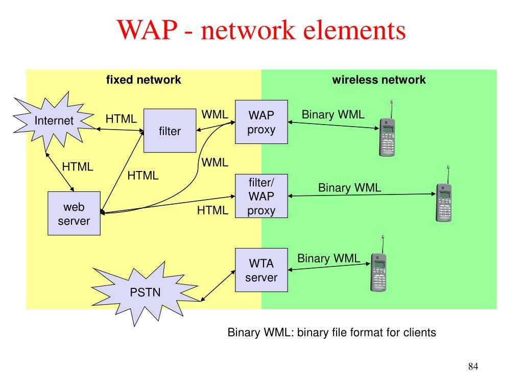 WAP - network elements