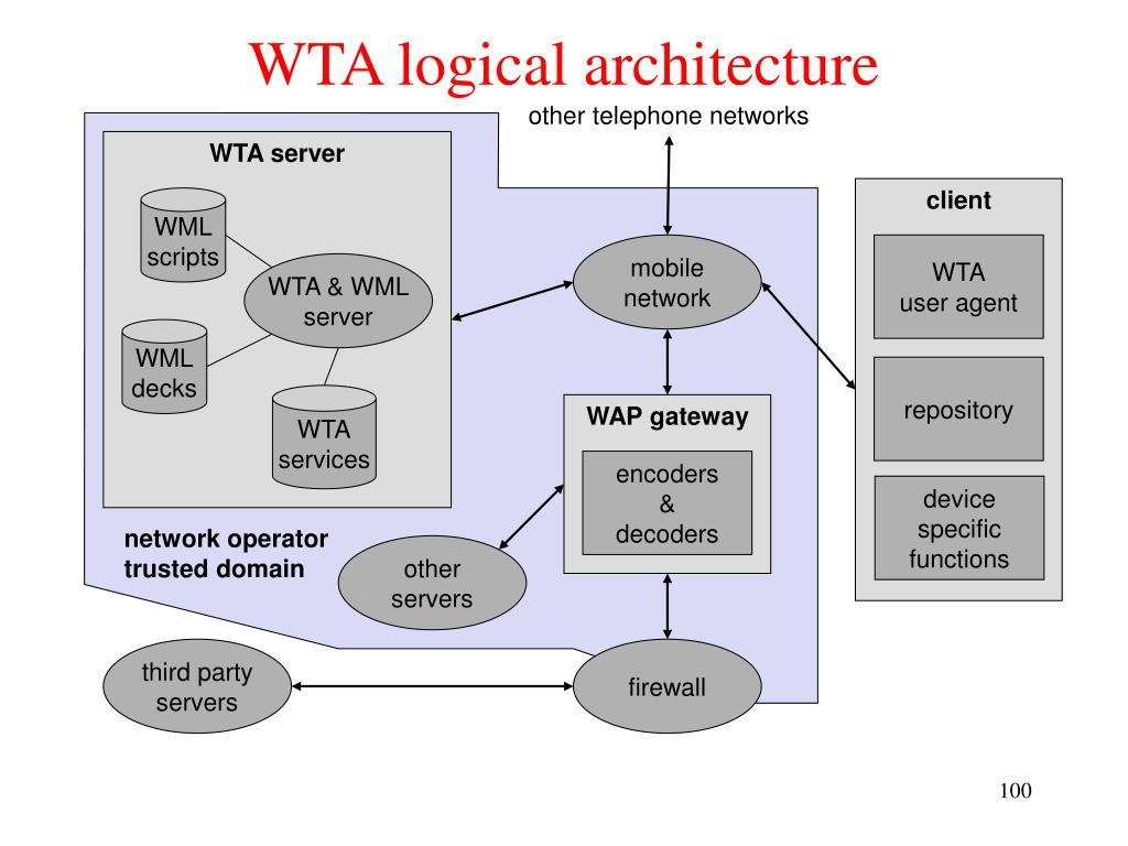 WTA server