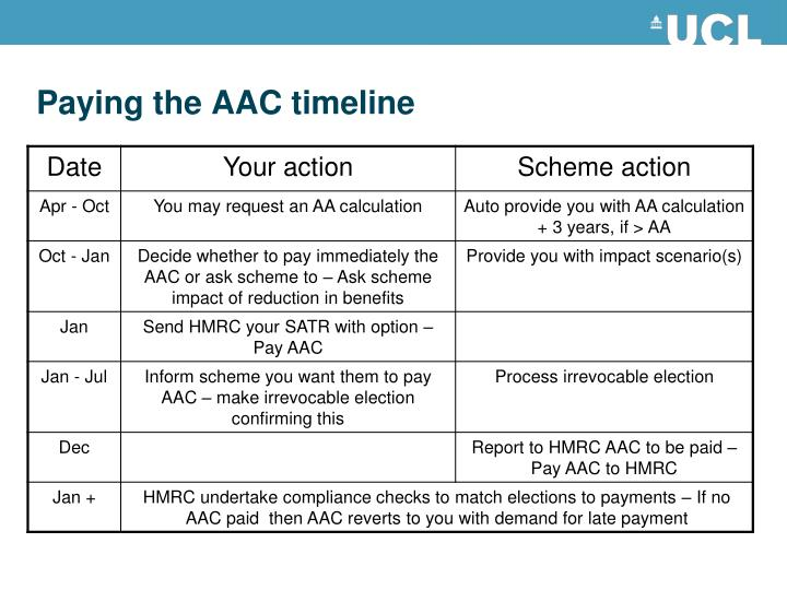 Paying the AAC timeline