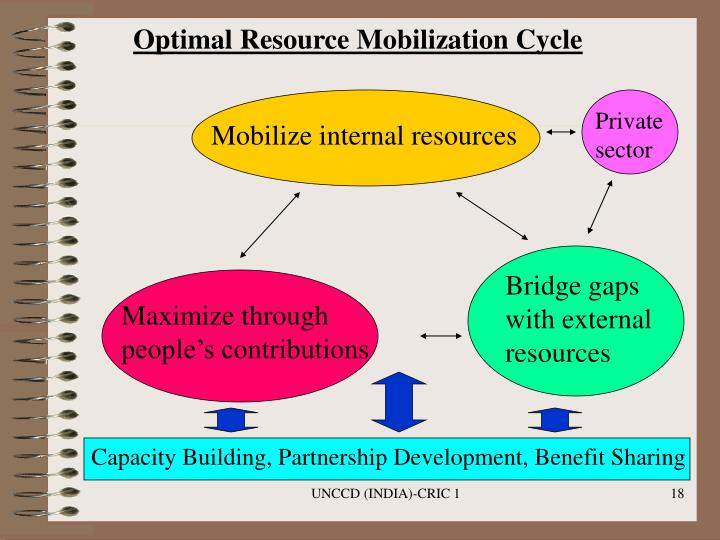 Optimal Resource Mobilization Cycle