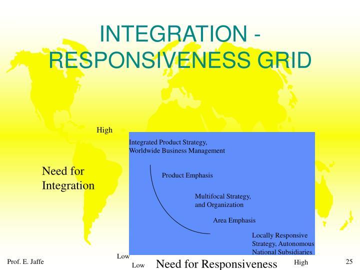 INTEGRATION - RESPONSIVENESS GRID