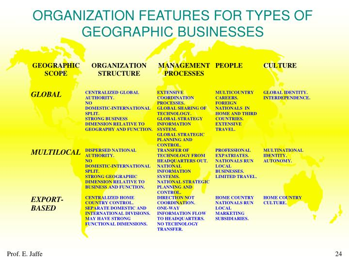 ORGANIZATION FEATURES FOR TYPES OF GEOGRAPHIC BUSINESSES