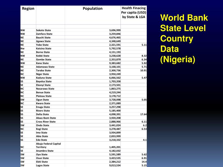 World Bank State Level Country Data