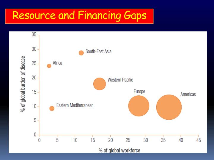 Resource and Financing Gaps